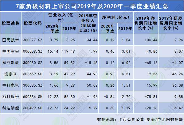 7家锂电负极材料上市公司2019年及2020年一季度业绩