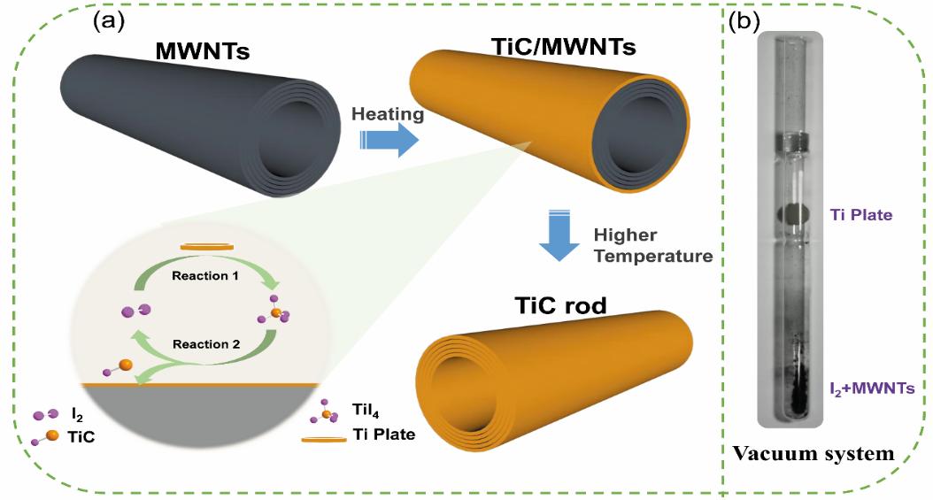 碳/非碳复合正极载体材料制备过程