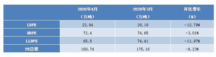 聚乙烯:4月国内PE产量减少 5月供应压力仍大