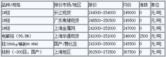 5月18日国内金属钴价报价震荡维稳