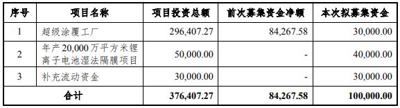 星源材质拟发行可转债募资10亿,加码隔膜主业