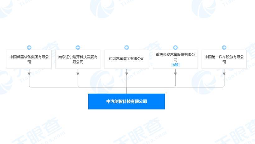 三大汽车央企再联手 斥资160亿建科技平台