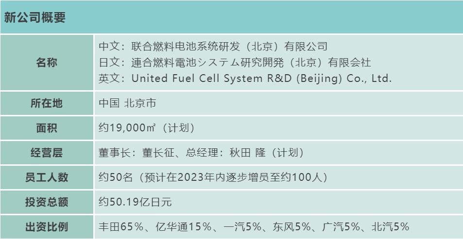 丰田牵头成立联合燃料ballbet贝博登陆系统研发公司 投资金额50.19亿日元