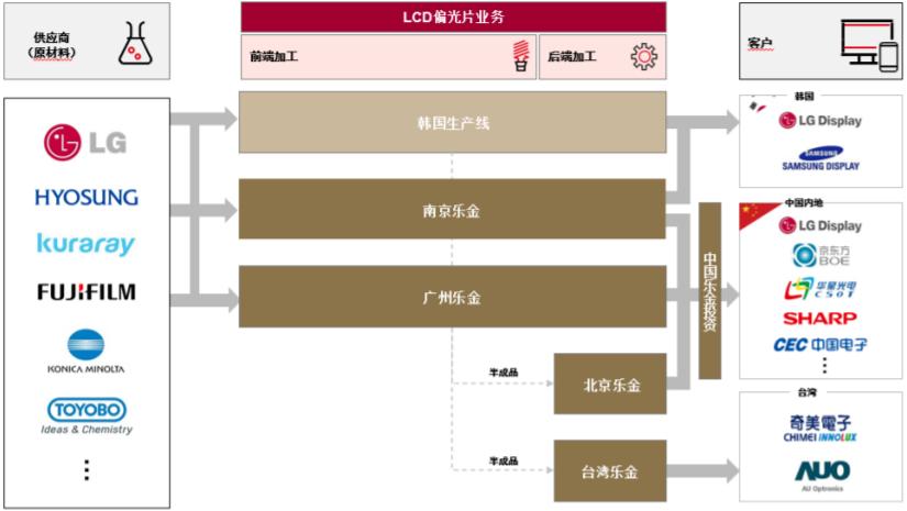 7.7亿美元!杉杉股份拟收购LG化学LCD偏光片业务及相关资产