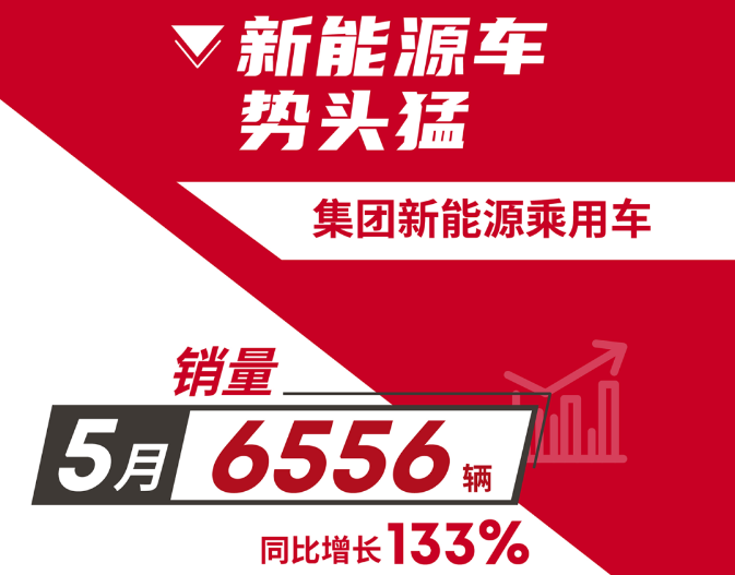 广汽集团ballbet贝博篮球下注乘用车5月销量达6556辆 同比大增133%