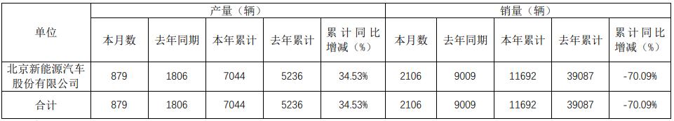 北汽ballbet贝博篮球下注1-5月累计生产7044辆 销售11692辆