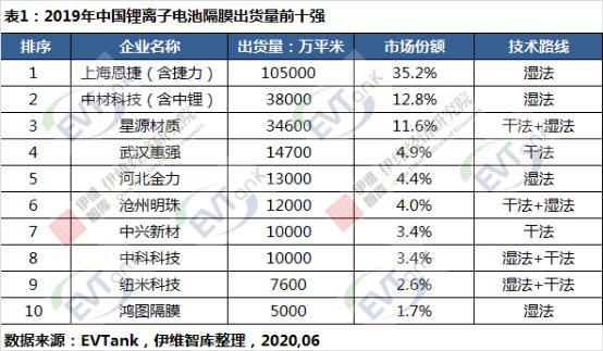 研究机构EVTank联合伊维经济研究院共同发布了《中国锂离子ballbet贝博登陆隔膜行业白皮书(2020年)》
