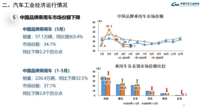 """中国品牌市占率跌破""""下限"""" 红旗/吉利/长城/长安等销量仍大增"""