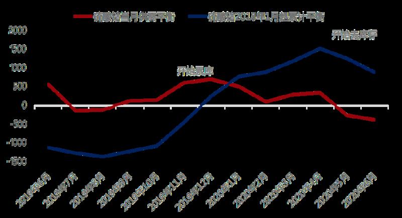 三元需求增量甚微 钴原料到港后硫酸钴价格或继续走低