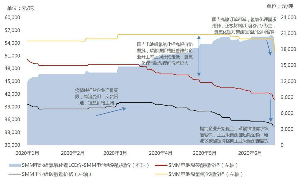 氢氧化锂对碳酸锂溢价区间缩窄 电池级碳酸锂价格向工业级碳酸锂靠拢