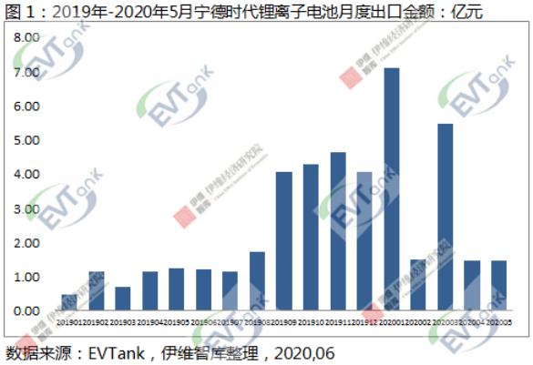 5月中国锂离子电池出口额同比下降18.3% 但宁德时代同比增长19.6%