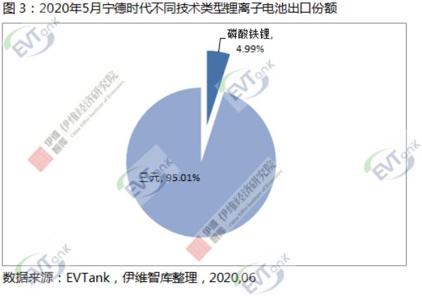 5月中国锂离子ballbet贝博登陆出口额同比下降18.3% 但宁德时代同比增长19.6%