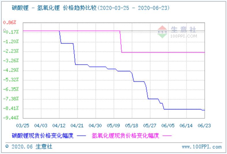 氢氧化锂市场行情弱稳运行 碳酸锂行情相对趋于平稳