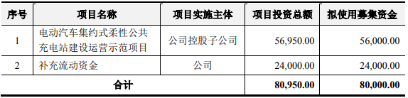 奥特迅拟定增募资不超8亿元,用于电动车柔性公共充电站项目