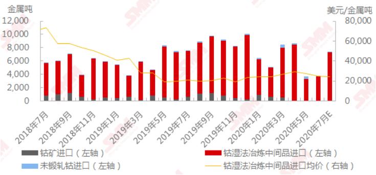 2018年7月-2020年7月中国钴原料进口 数据来源:SMM,中国海关