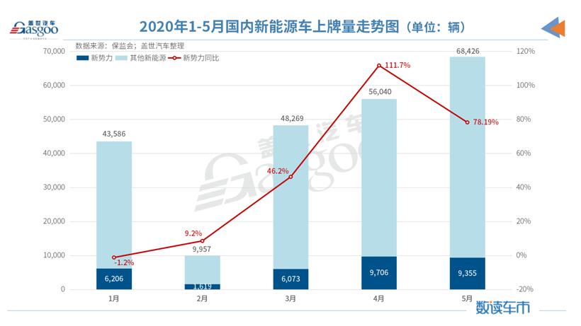 5月造车新势力上牌量:整体同比增长78% 哪吒汽车跻身前三