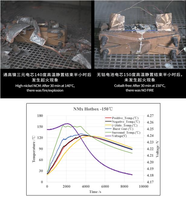 蜂巢无钴电池热箱测试结果展示