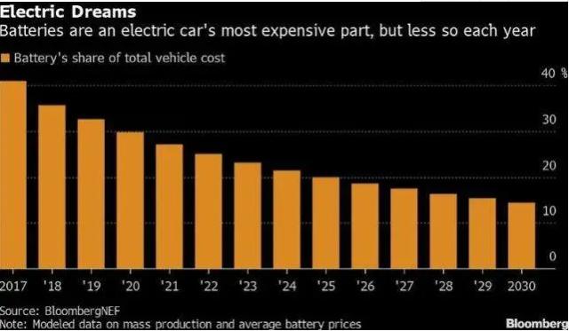 疫情致电动汽车销量下滑 今年电池需求或首次下跌