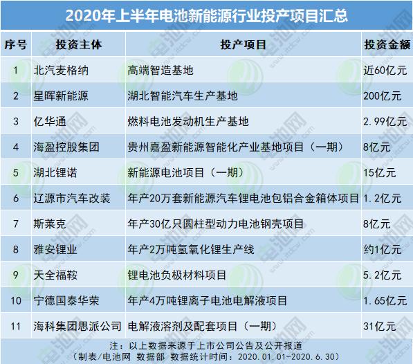 2020年上半年电池新能源行业投产项目汇总