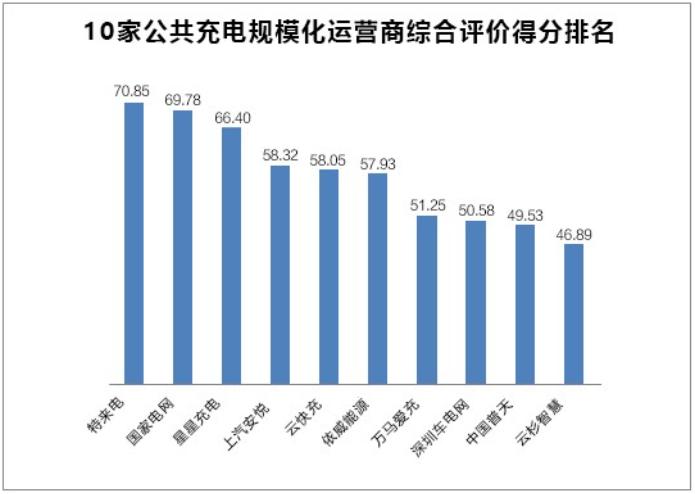 充电桩新基建 TOP10企业综合调查