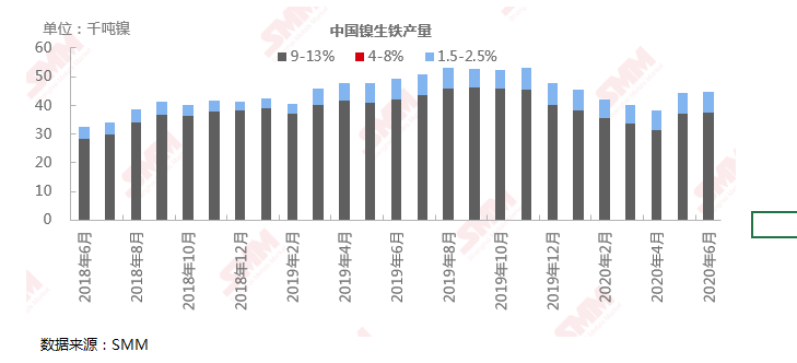 6月全国镍生铁产量延续上月增长 环比小增0.81%至4.46万镍吨