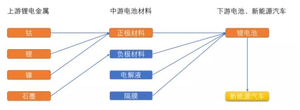 锂资源分类