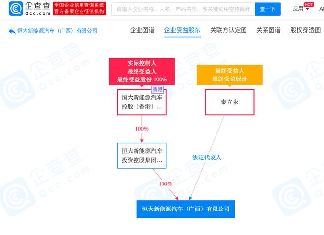 恒大新能源汽车成立广西分公司 注册资本10亿元