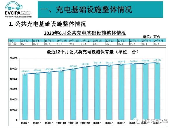 截至6月全国充电桩保有量132.2万台 同比增加31.9%