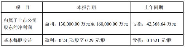 ST盐湖上半年预盈超13亿元 蓝科锂业销量碳酸锂3972吨