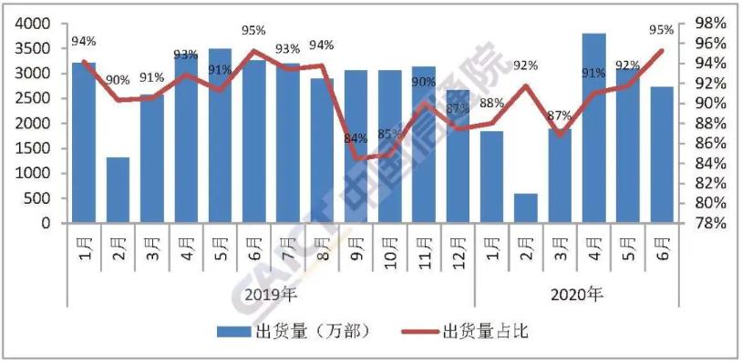 图4  国产品牌手机出货量及占比