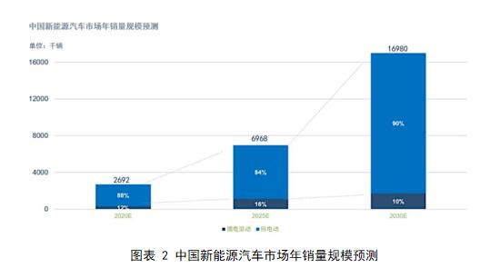 中国新能源汽车市场年销量规模预测