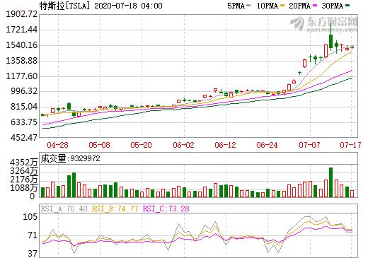 特斯拉市值近2万亿 前股东戴姆勒和丰田卖早了