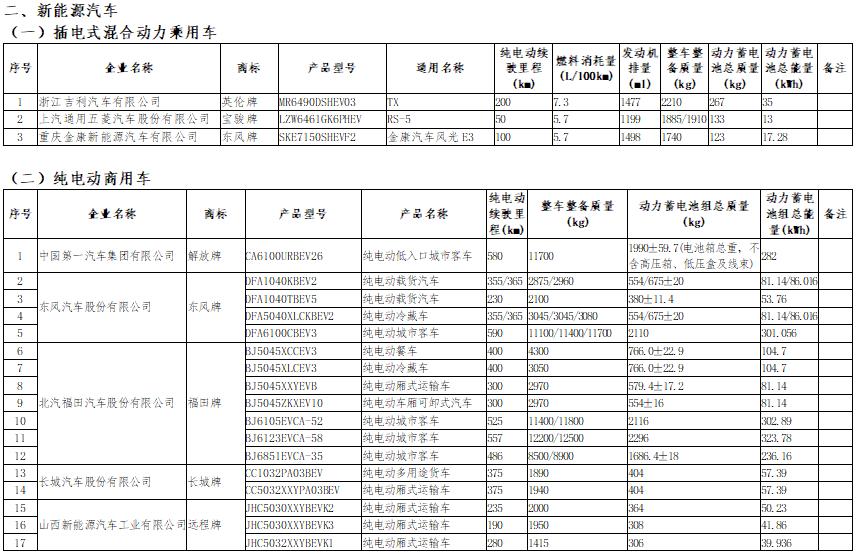 第18批免车船税目录公示 258款新能源汽车入选
