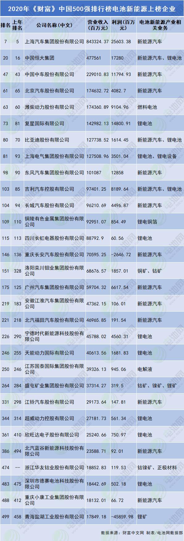 2020年《财富》中国500强排行榜电池新能源上榜企业