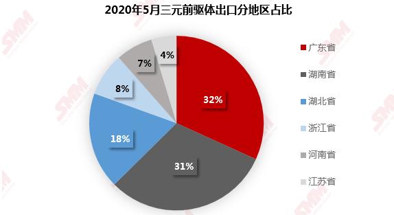 海外市场仍处于去库存状态 6月三元前驱体出口环比减少15.4%