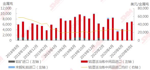 6月钴原料进口量微增 7-8月到港原料增速或不及预期