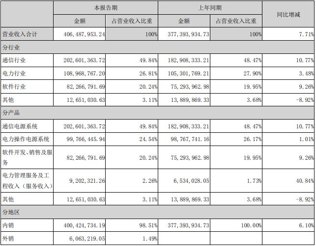 中恒电气营业收入构成(单位:元)