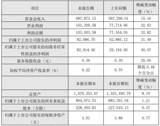 2020年半年度主要财务数据和指标(单位:人民币万元)