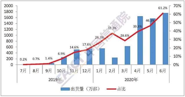 5G手机市场占有率首超六成 钴酸锂8月订单价格或将上行