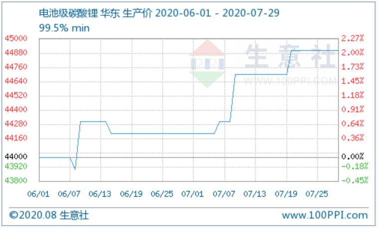 碳酸锂产品P值曲线图