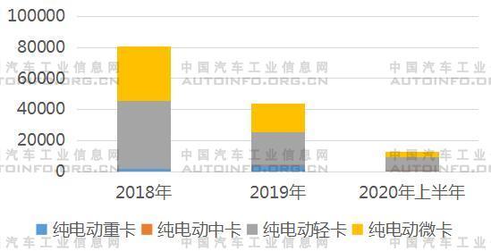 销售总量呈下降趋势 纯电动载货车市场发展趋势分析