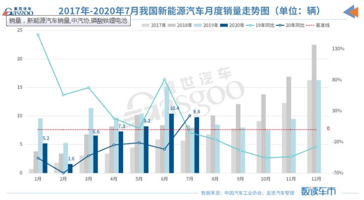 7月新能源汽车产销同比回正 磷酸铁锂电池占比再提升