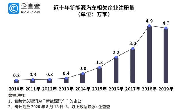 新能源汽车:2019年相关企业新增4.7万家