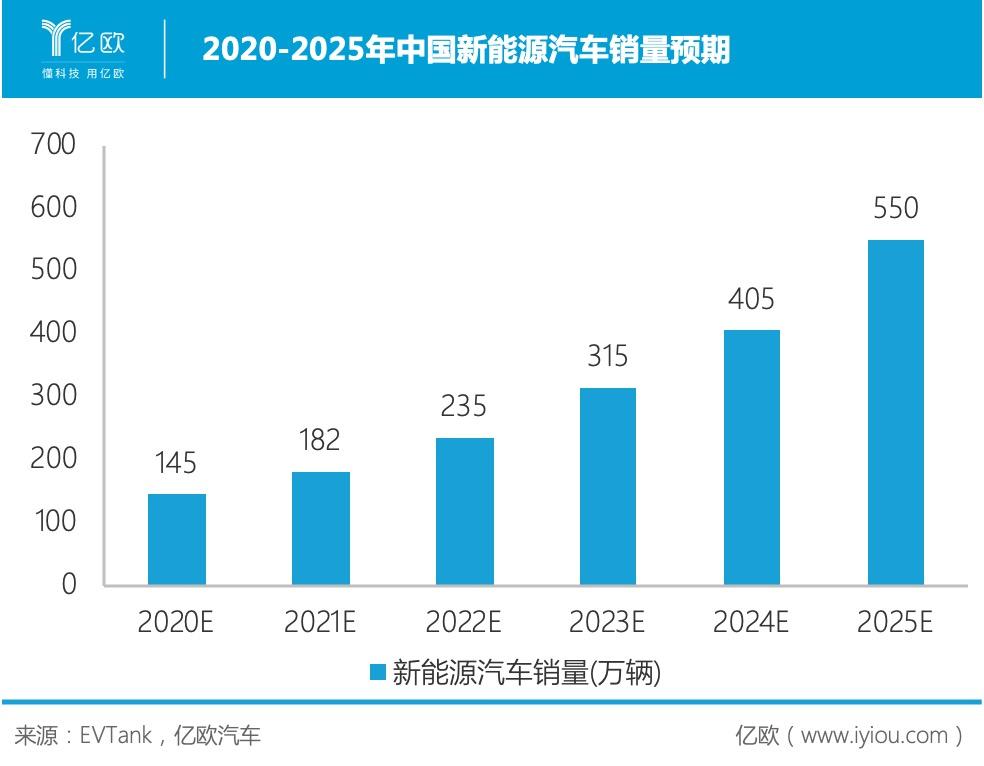 2020-2025中国新能源汽车销量预期
