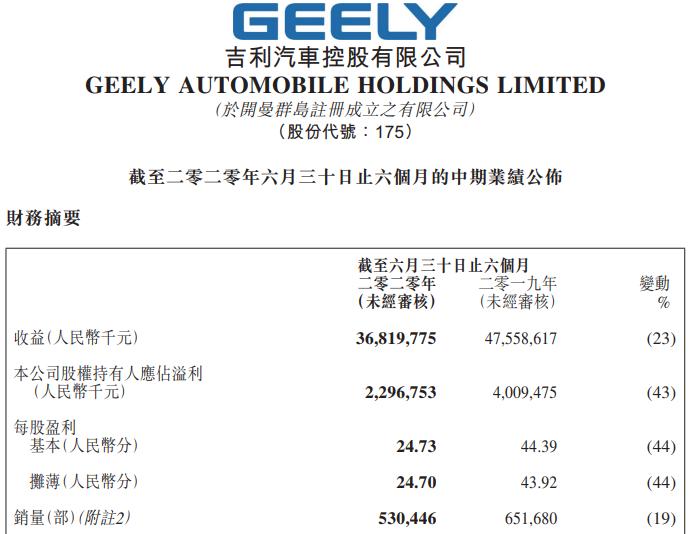 吉利汽车上半年净利22.97亿元 新产品重点投放新能源车型