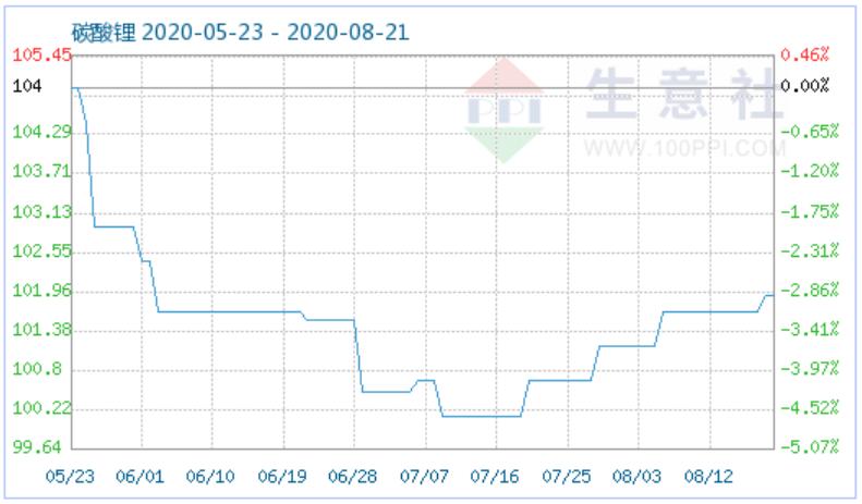 8月20日碳酸锂商品指数为101.91