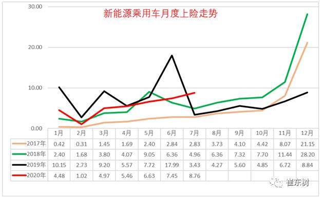 1-7月新能源乘用车批发41.1万台 同比降低36%