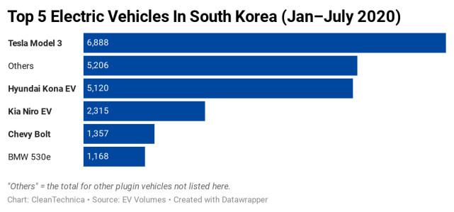 共占54%份额!韩国电动汽车市场被特斯拉和现代主导