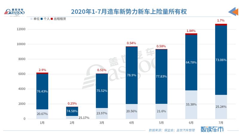 7月造车新势力上险量同比上涨433% 非营运新车占比超九成