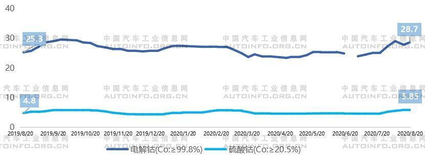 市场催生 企业加码:动力电池去钴化发展分析